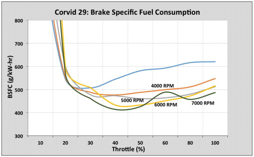 corvid-BSFC-1024x633.png
