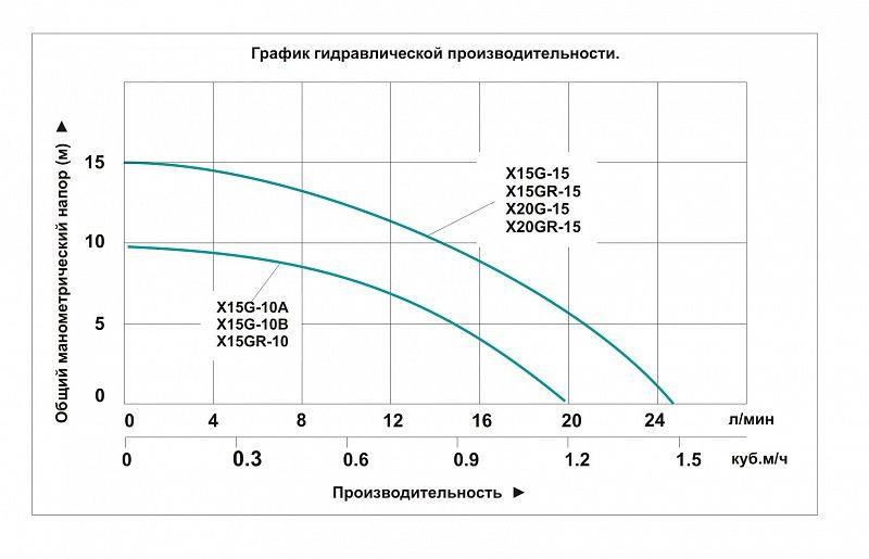график производительности насосов повышения давления Vodotok X15(20)G___.jpg
