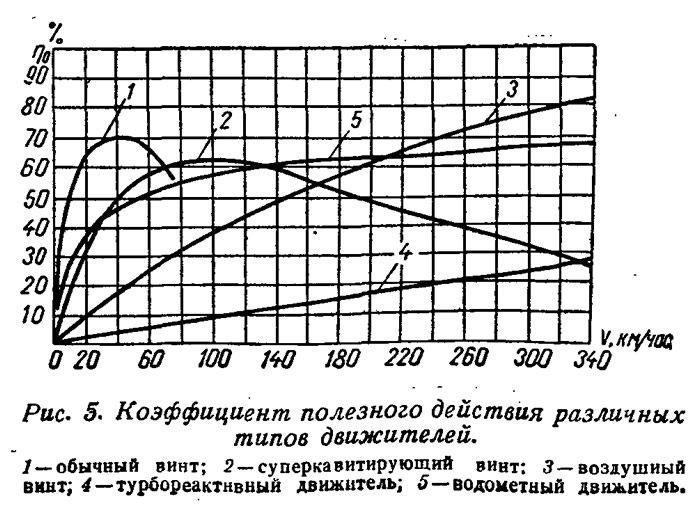 ris_5_koefficient_poleznogo_deystviya_razlichnyh_tipov_dvizhiteley.jpg