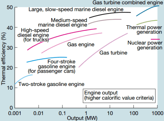 thermal-efficiency-engines-turbines-min.png